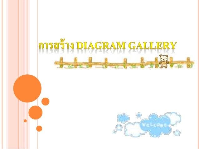 การสร้าง Diagram gallery - คลิกเมนู Insert เลือก Diagram หรือคลิกเมาส์ เลือกไอคอน diagram จากแถบเครื่องมือ Drawing - จะปรา...