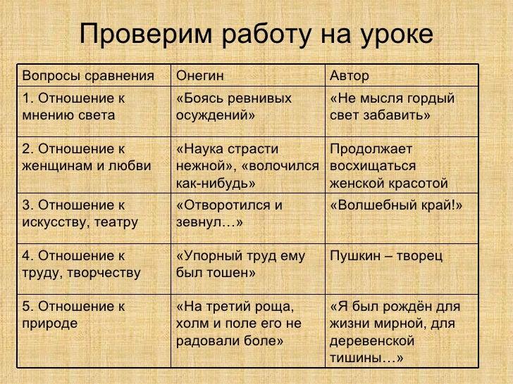 черты онегина и татьяны таблица