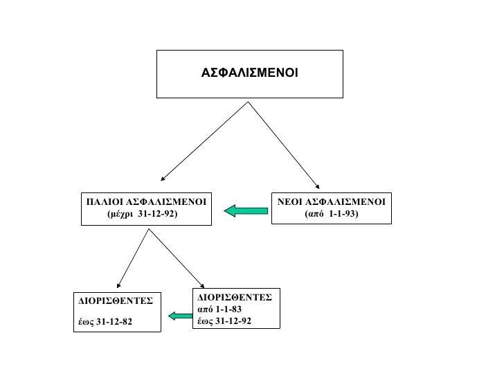 ΑΣΦΑΛΙΣΜΕΝΟΙ ΠΑΛΙΟΙ ΑΣΦΑΛΙΣΜΕΝΟΙ (μέχρι  31-12-92) ΝΕΟΙ ΑΣΦΑΛΙΣΜΕΝΟΙ (από  1-1-93) ΔΙΟΡΙΣΘΕΝΤΕΣ έ ως 31-12-82 ΔΙΟΡΙΣΘΕΝΤΕΣ...
