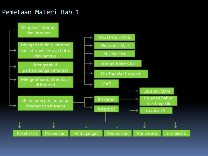 Pemetaan Materi Bab 1    Mengenal internet      dan intranet                                                 World Wide We...