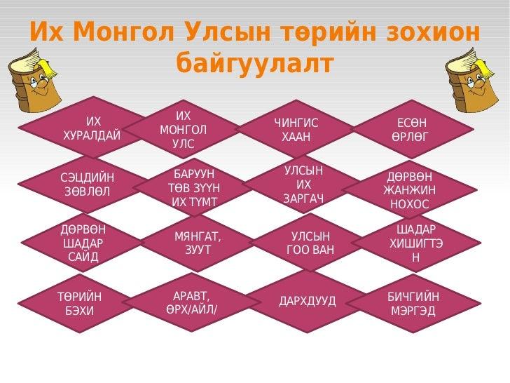 Их Монгол Улсын төрийн зохион             байгуулалт         ИХ        ИХ                                 ЧИНГИС       ЕСӨ...