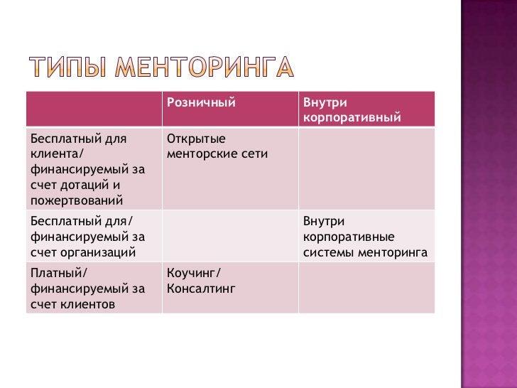 Типы менторинга<br />