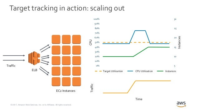 Set it and Forget it: Auto Scaling Target Tracking Policies