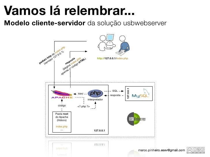 Vamos lá relembrar...Modelo cliente-servidor da solução usbwebserver                                  hp                  ...