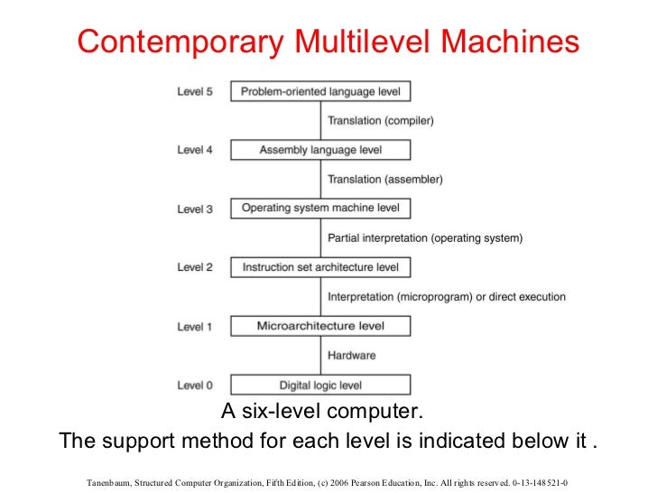 Introduction to  Structured Computer Organization Slide 3