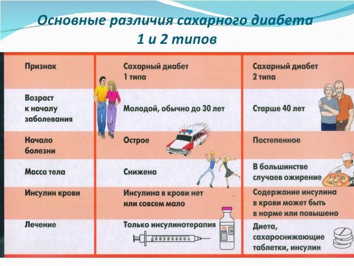 занятие №1. что такое сахарный диабет