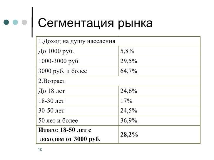 Сегментация рынка1.Доход на душу населенияДо 1000 руб.                5,8%1000-3000 руб.              29,5%3000 руб. и бол...