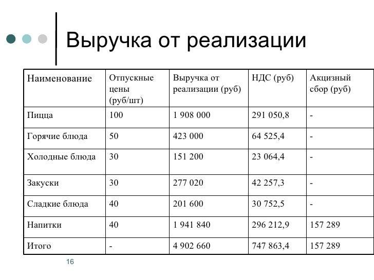 Выручка от реализацииНаименование     Отпускные   Выручка от         НДС (руб)   Акцизный                 цены        реал...