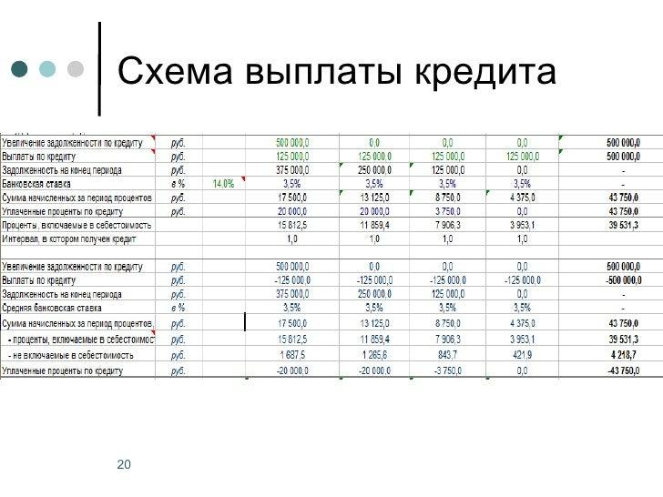 Схема выплаты кредита20