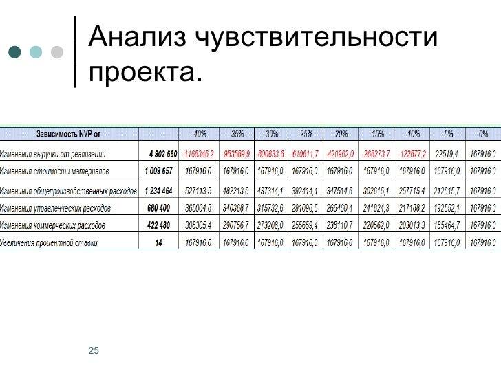 Анализ чувствительностипроекта.25