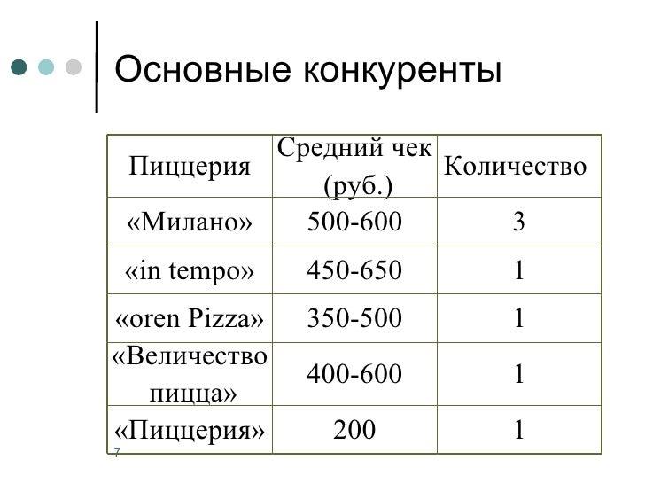 Основные конкуренты             Средний чек    Пиццерия             Количество                (руб.)    «Милано»   500-600...