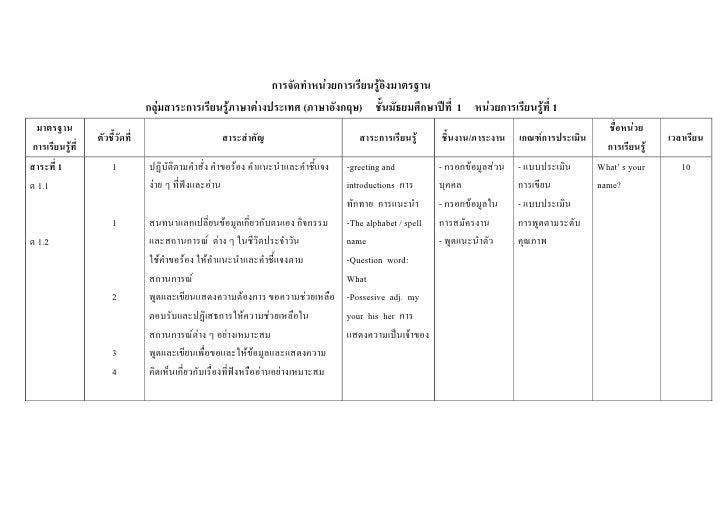 การจัดทาหน่วยการเรียนรู้อิงมาตรฐาน                                 กลุ่มสาระการเรียนรู้ภาษาต่างประเทศ (ภาษาอังกฤษ) ชั้นมัธ...