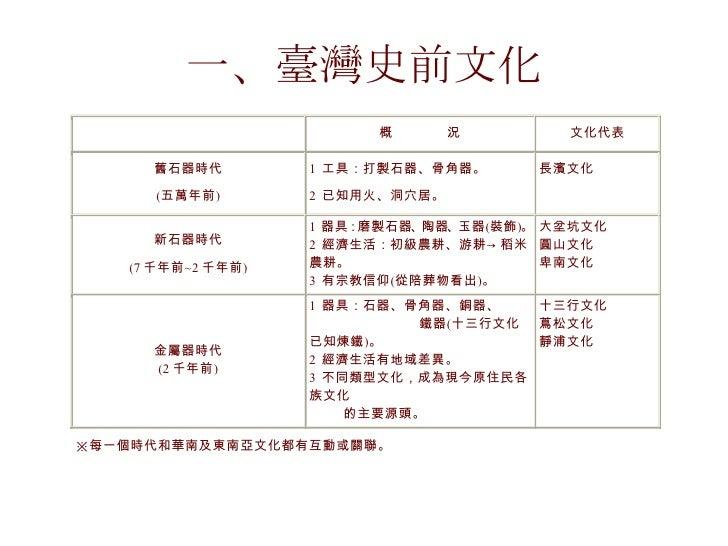 一、臺灣史前文化