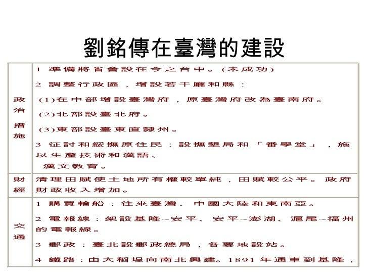 劉銘傳在臺灣的建設