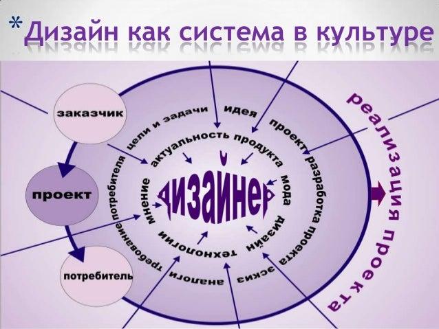 *Дизайн как система в культуре