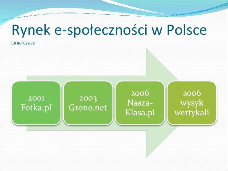 Rynek e-społeczności w Polsce Linia czasu