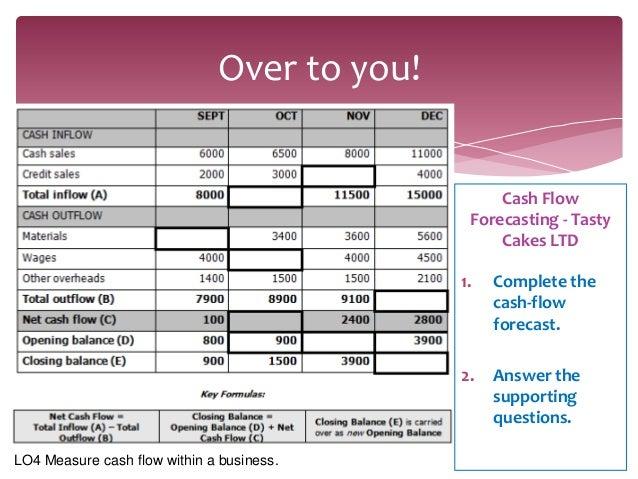 forecast cashflow
