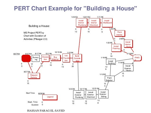 Pert diagram pmp electrical work wiring diagram pmp slide by eng hassan farag el sayed pmp in rh slideshare net pert diagram maker pmp diagrams inputs outputs ccuart Choice Image