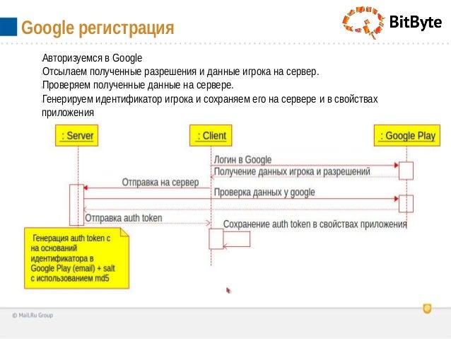 lАвторизуемся в GooglelОтсылаем полученные разрешения и данные игрока на сервер.lПроверяем полученные данные на сервере.lГ...