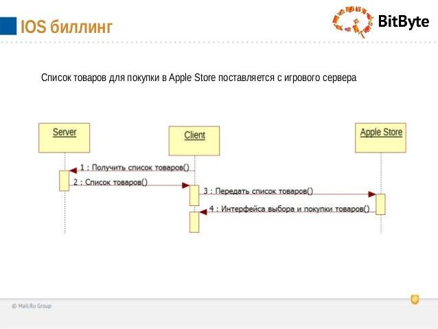 IOS биллингСписок товаров для покупки в Apple Store поставляется с игрового сервера