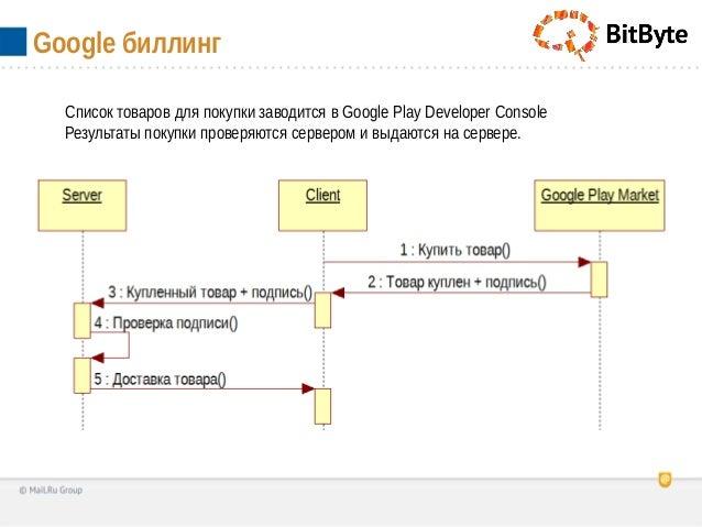 Google биллингСписок товаров для покупки заводится в Google Play Developer ConsoleРезультаты покупки проверяются сервером ...