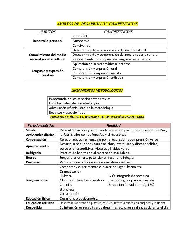 AMBITOS DE DESARROLLO Y COMPETENCIAS AMBITOS COMPETENCIAS Desarrollo personal Identidad Autonomía Convivencia Conocimiento...