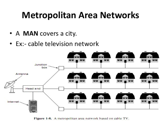 essay on different types of communication networks