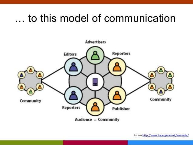 … to this model of communication Source http://www.hypergene.net/wemedia/