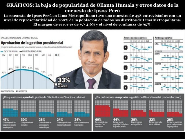 GRÁFICOS: la baja de popularidad de Ollanta Humala y otros datos de la encuesta de Ipsos-Perú La encuesta de Ipsos Perú en...