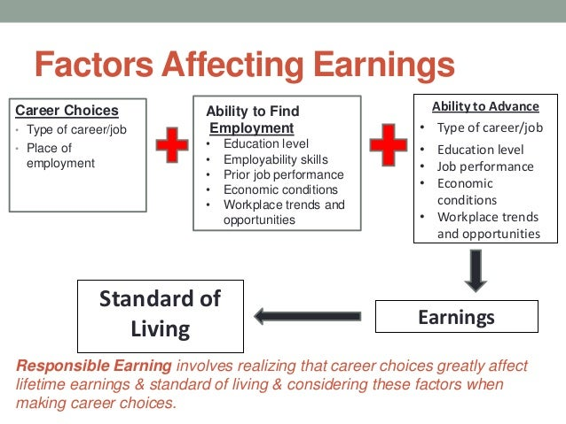 factors affecting careers and career management Cornell university ilr school digitalcommons@ilr student works ilr collection spring 2013 what are the top factors that prohibit women from advancing into leadership positions at the.