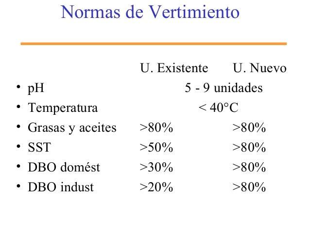 Normas de Vertimiento U. Existente U. Nuevo • pH 5 - 9 unidades • Temperatura < 40°C • Grasas y aceites >80% >80% • SST >5...
