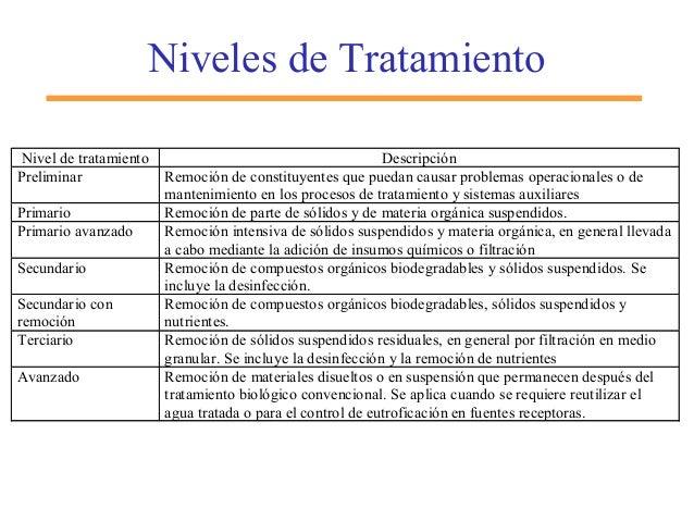 Niveles de Tratamiento Nivel de tratamiento Descripción Preliminar Remoción de constituyentes que puedan causar problemas ...