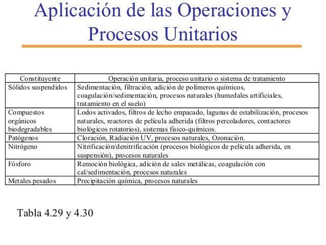 Aplicación de las Operaciones y Procesos Unitarios Constituyente Operación unitaria, proceso unitario o sistema de tratami...