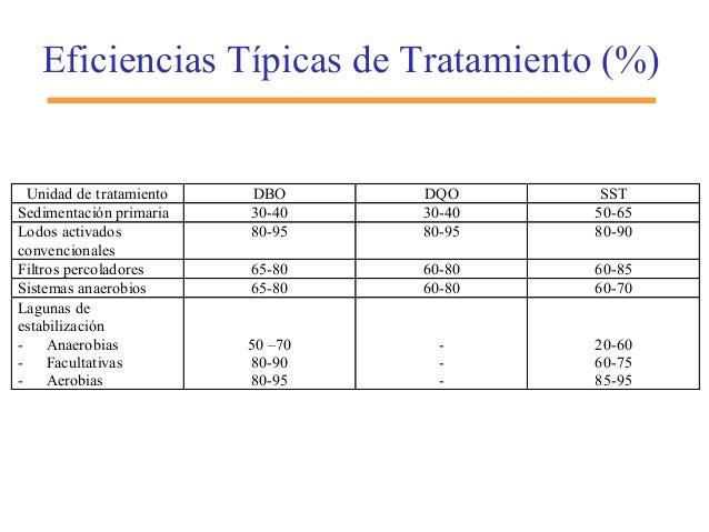 Eficiencias Típicas de Tratamiento (%) Unidad de tratamiento DBO DQO SST Sedimentación primaria 30-40 30-40 50-65 Lodos ac...