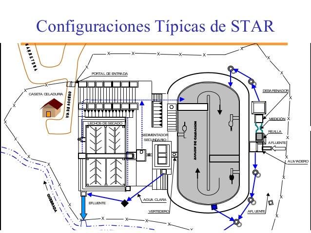 Configuraciones Típicas de STAR X X X X X X X X X X X X X X X X X X X XXXX DESARENADOR MEDICIÓN REJILLA AFLUENTE LECHOS DE...