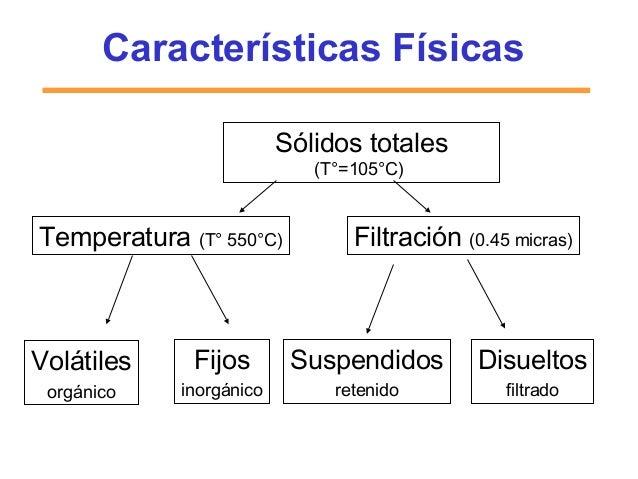 Características Físicas Sólidos totales (T°=105°C) Volátiles orgánico Fijos inorgánico Suspendidos retenido Disueltos filt...