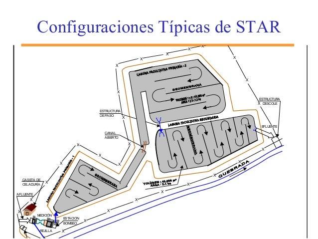 Configuraciones Típicas de STAR X ESTACIÓN BOMBEO REJILLA CASETA DE CELADURÍA ESTRUCTURA DESCOLE X X X X X X X X X X X X X...
