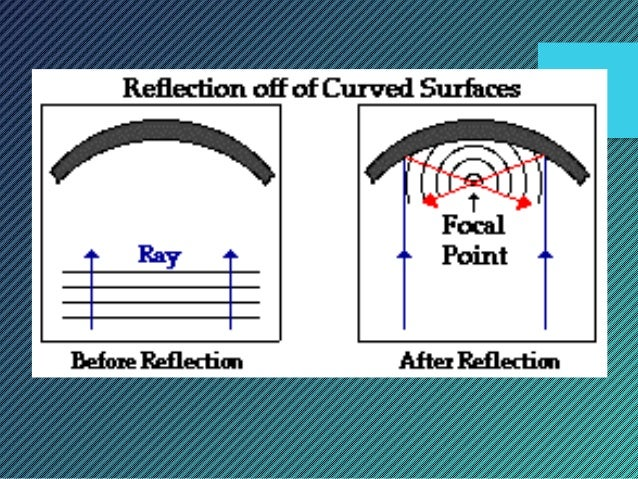 1 2 Reflection Of Waves