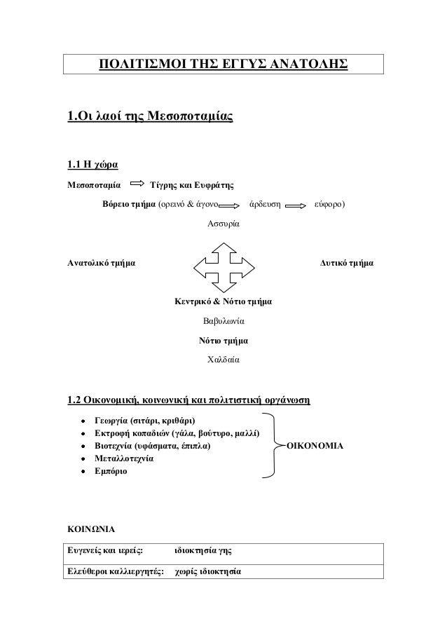 ΠΟΛΙΤΙΣΜΟΙ ΤΗΣ ΔΓΓΥΣ ΑΝΑΤΟΛΗΣ 1.Οι λαοί ηηρ Μεζοποηαμίαρ 1.1 Η σώπα Μεζοποηαμία Τίγπηρ και Δςθπάηηρ Βόπειο ημήμα (ορεινό &...