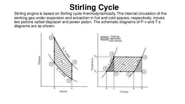 1 solar stirling engine design plans stirling cycle stirling engine