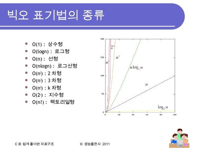 C 로 쉽게 풀어쓴 자료구조 © 생능출판사 2011 빅오 표기법의 종류  O(1) : 상수형  O(logn) : 로그형  O(n) : 선형  O(nlogn) : 로그선형  O(n2 ) : 2 차형  O(n3 ...