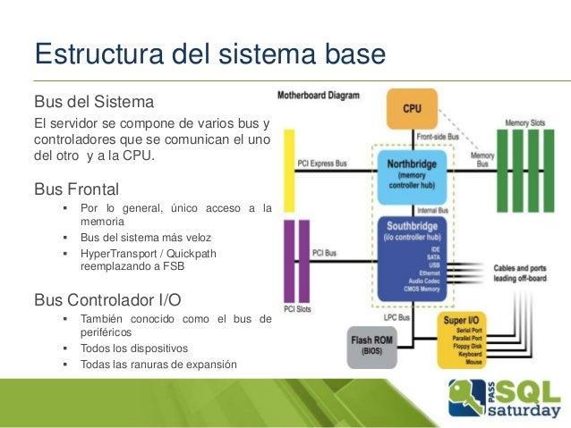 Entendiendo El Sistema De Almacenamiento De Datos Y Sql Server