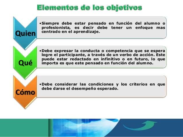 Bibliografía Rodríguez G. Jacinta. (2009). Diseño Curricular En El Nivel Superior. Documento PPT.