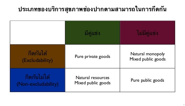 ประเภทของบริการสุขภาพช่องปากตามสามารถในการกีดกัน  มีคู่แข่ง  ไม่มีคู่แข่ง  กีดกันได้ (Excludability)  Pure private goods  ...