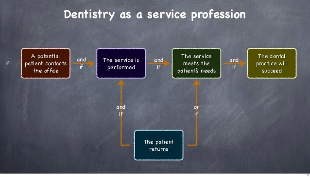 Dentistry as a service profession  if  A potential patient contacts the office  and if  The service is performed  and if  a...