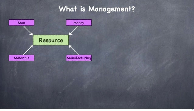 What is Management? Man  Money  Resource Materials  Manufacturing  13