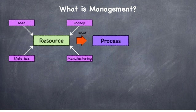 What is Management? Man  Money Input  Resource Materials  Process Manufacturing  13