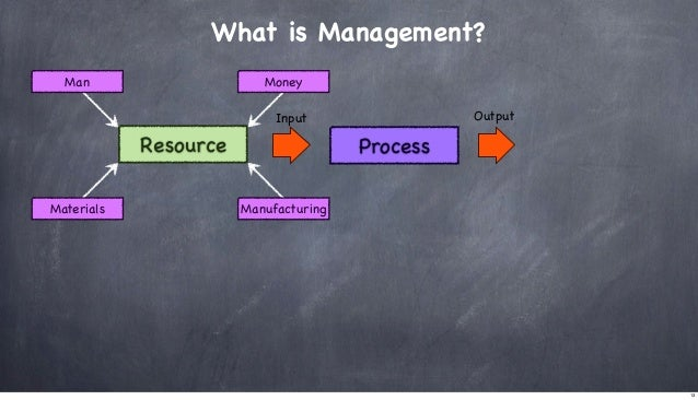 What is Management? Man  Money Output  Input  Resource Materials  Process Manufacturing  13