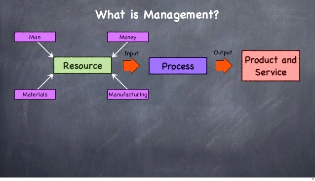 What is Management? Man  Money Output  Input  Resource Materials  Process  Product and Service  Manufacturing  13