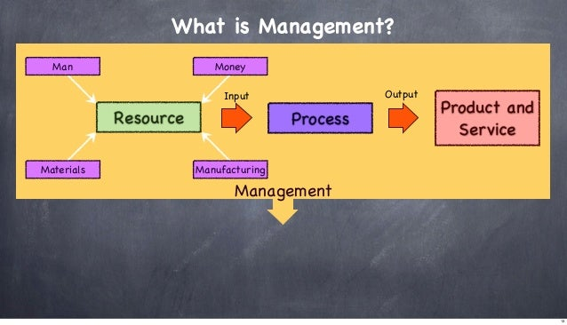 What is Management? Man  Money Output  Input  Resource Materials  Process  Product and Service  Manufacturing  Management ...